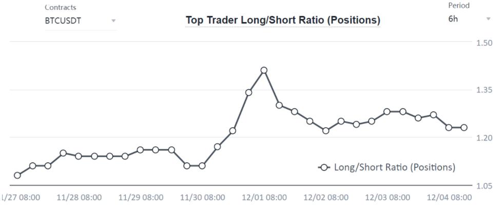 Rapporto long-short dei top trader di BTC su Binance