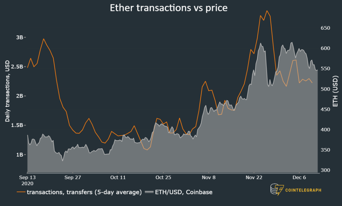 5 key metrics signal Ethereum price is ready to make a new 2020 high
