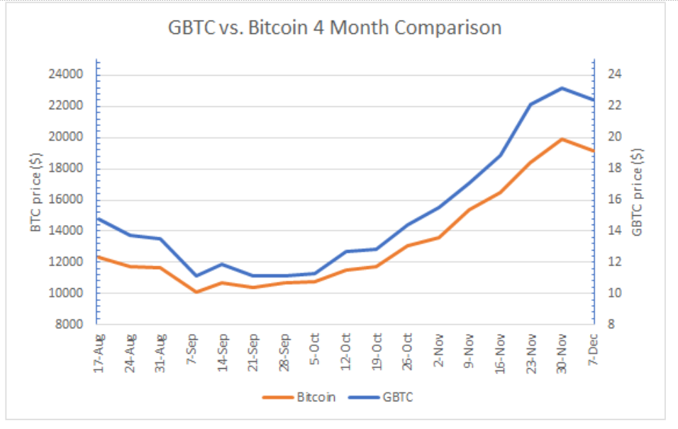 Here's 5 key Bitcoin factors to watch as new investors buy BTC in 2021