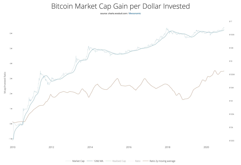 Guadagno del market cap di Bitcoin per dollaro investito
