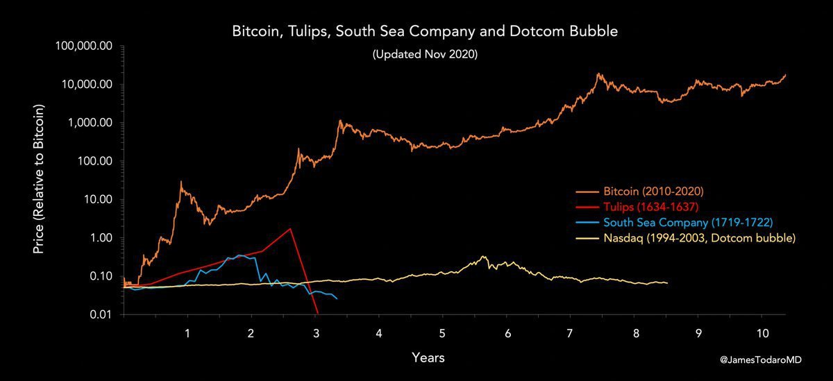 Grafico comparativo di Bitcoin con varie bolle storiche