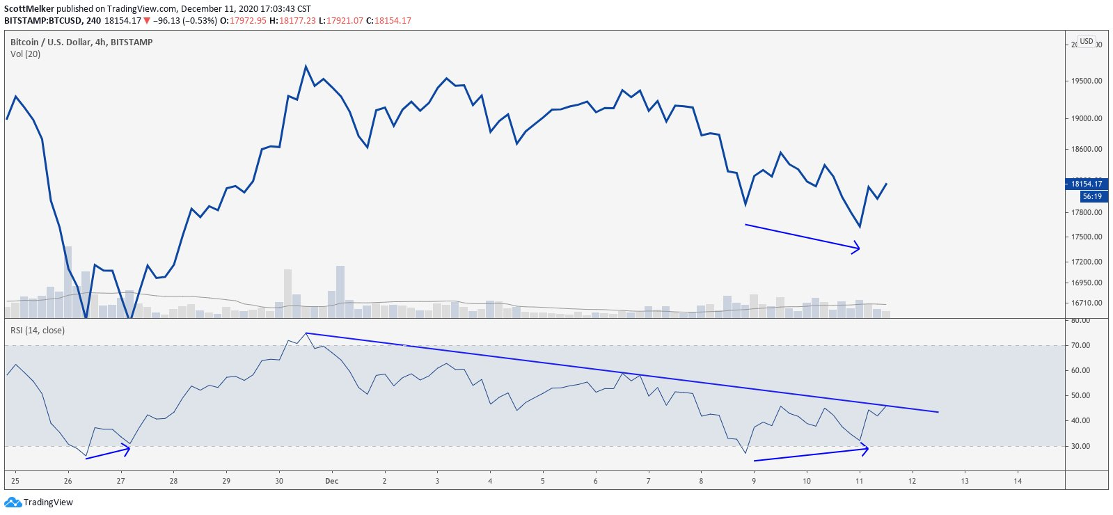 Bullish divergence, TD9 'buy signal' align for a new Bitcoin relief rally