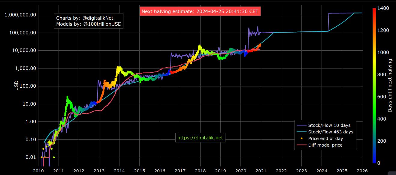 Grafico del modello stock-to-flow di Bitcoin, 17 dicembre 2020