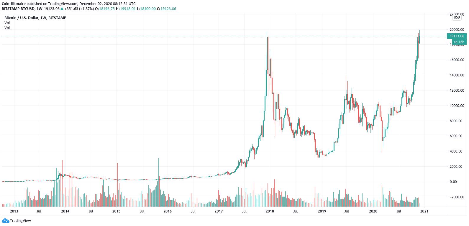Grafico settimanale della coppia BTC/USD (Bitstamp)