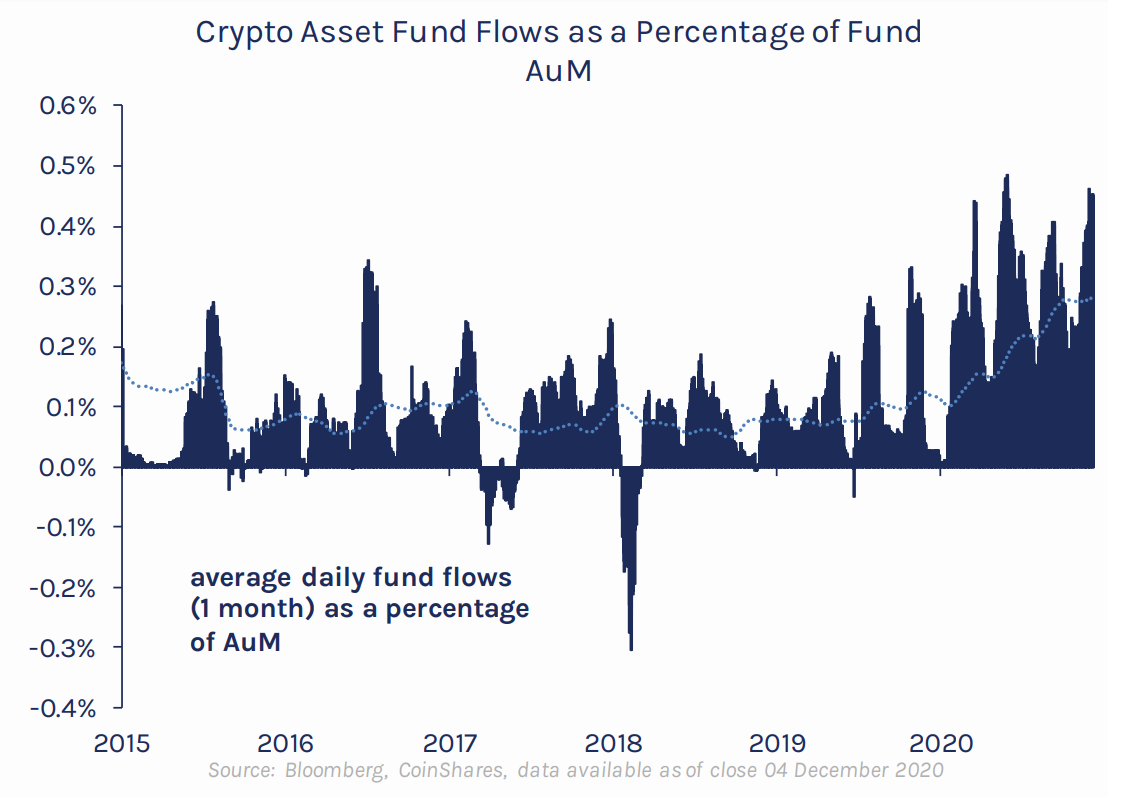 Crypto funds see near-record inflows as capital floods out of gold