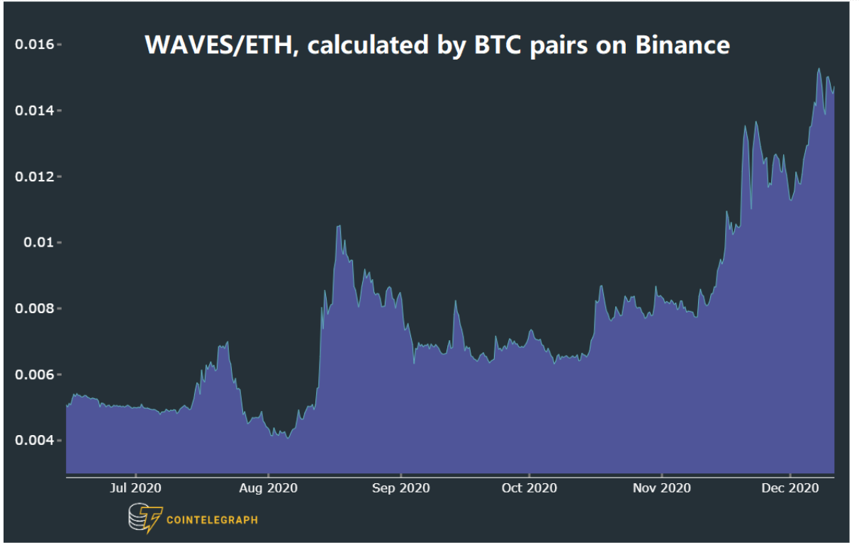 Waves (WAVES) vs ETH