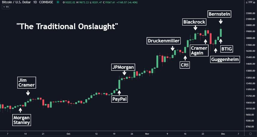bitcoin corner market)