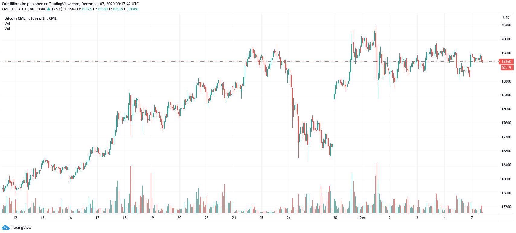 pianificazione btc bitcoin shopping