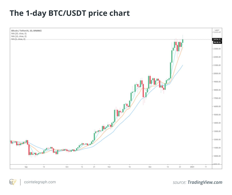 konversijos de bitcoin dolar)