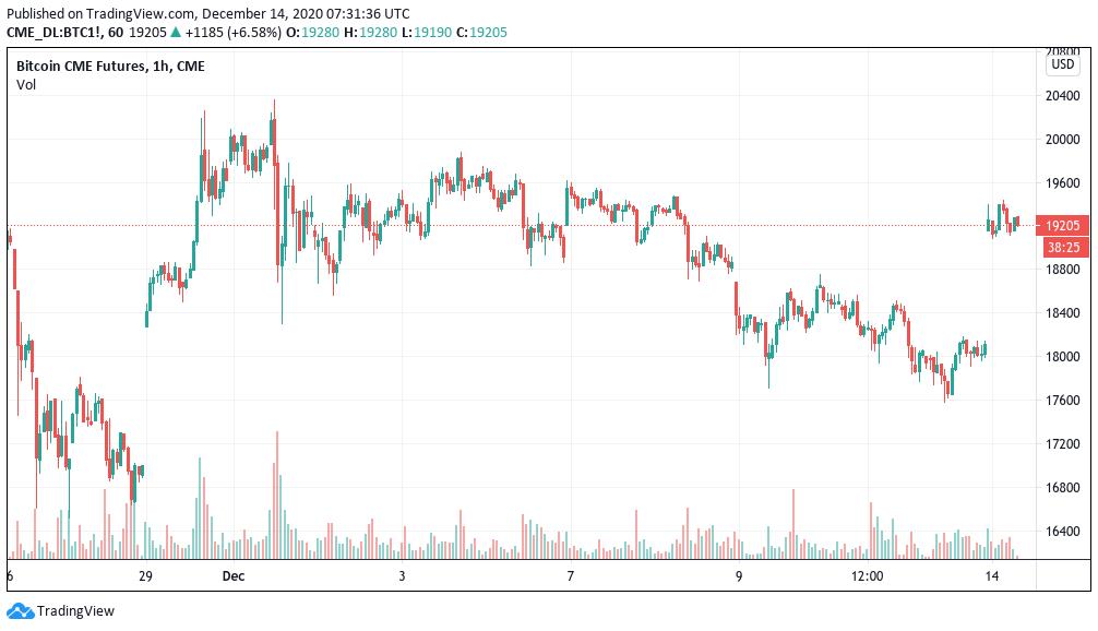 cme bitcoin Artık Bitcoin fiyatlarındaki dalgalanmalardan korunmanın bir yolu var