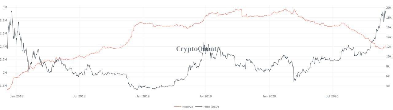 Grafico a 3 anni delle riserve di Bitcoin sugli exchange