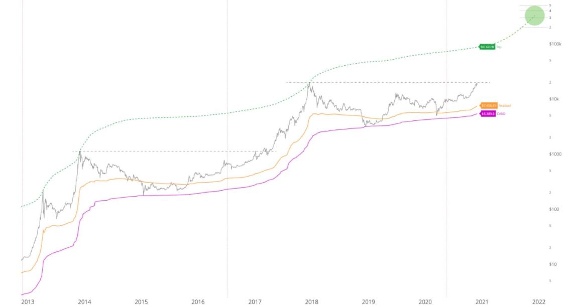 Estensione di BTC/USD secondo il Top Cap (linea tratteggiata)