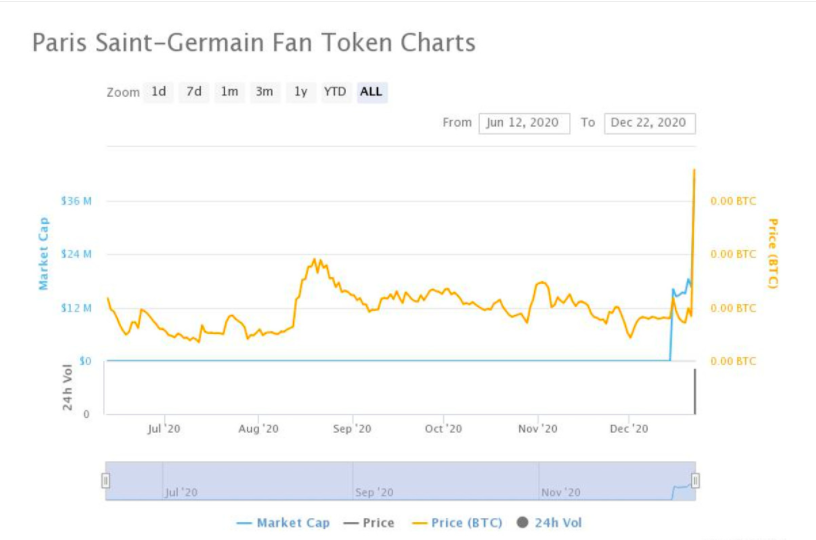 Paris Saint-Germain and Juventus fan tokens rally 80% to 160% after listing