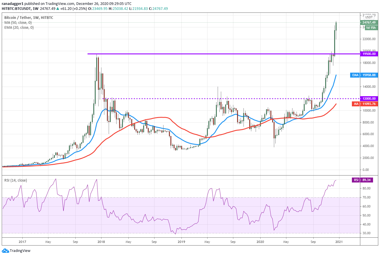 bitcoin vs ethereum rinkos dalis bitcoin vs dow