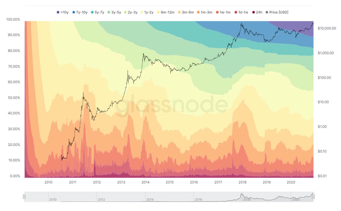HODL wave di Bitcoin