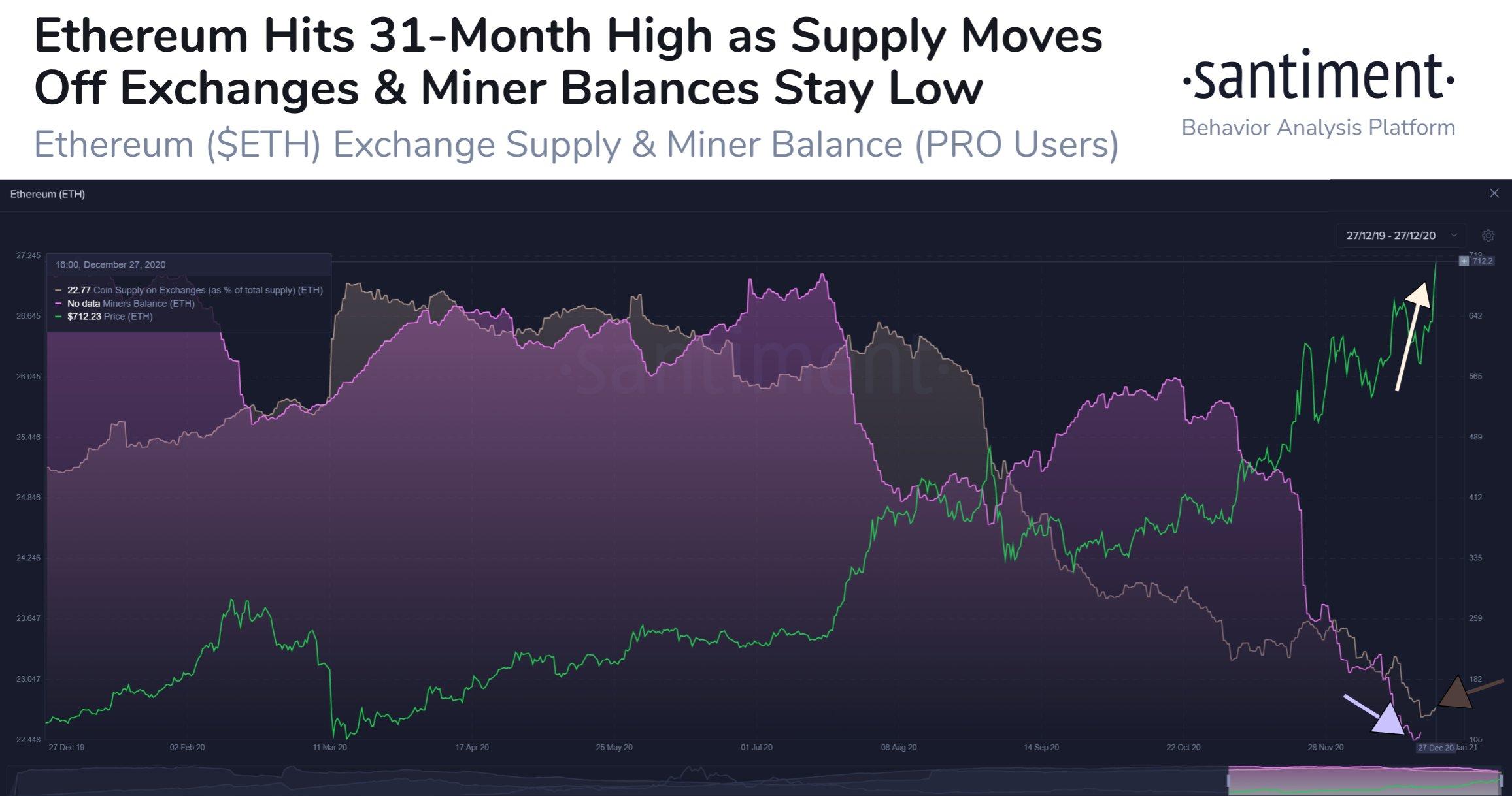 Offerta di Ethereum e saldi dei miner
