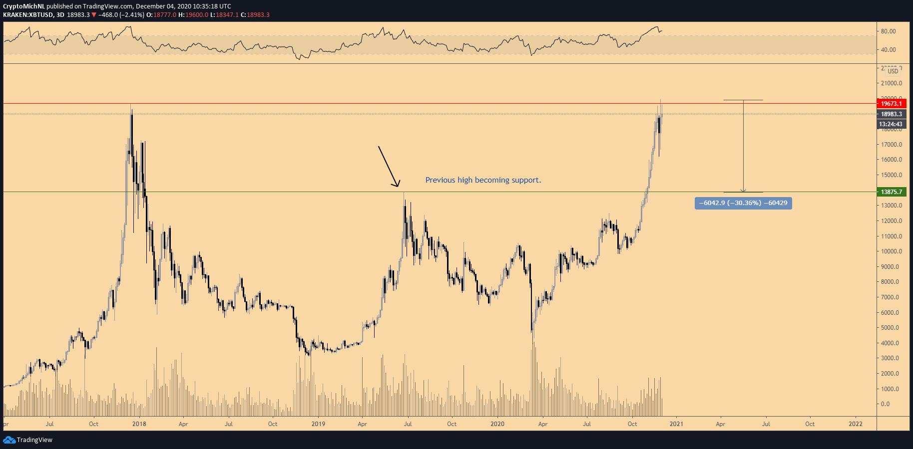 Grafico a 3 giorni di BTC/USD