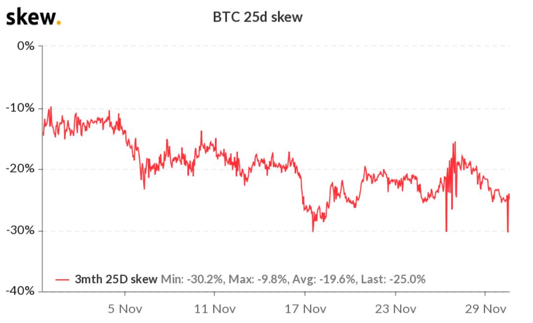 Il 25% delta skew delle opzioni a 3 mesi su BTC