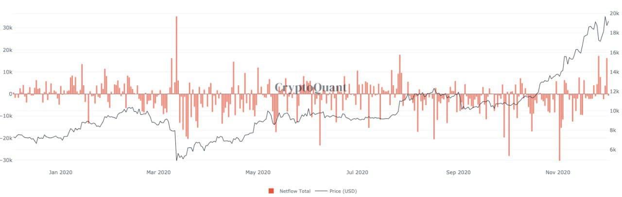 Afflusso di Bitcoin verso gli exchange da parte delle whale