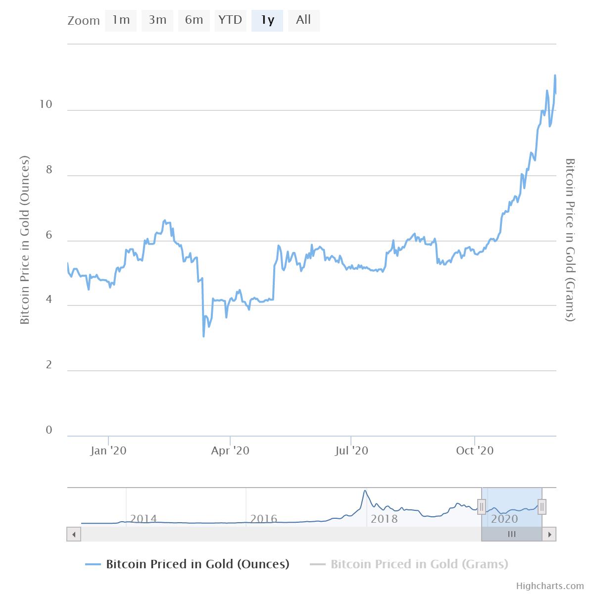 Bitcoin quotato in oro da Buybitcoinworldwide.com