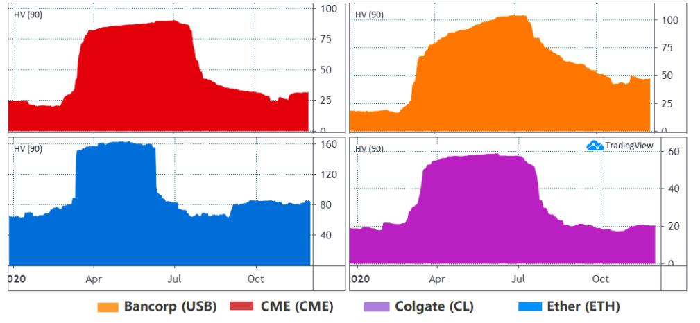 Volatilità a 90 giorni di ETH, USB US, CME US, CL US