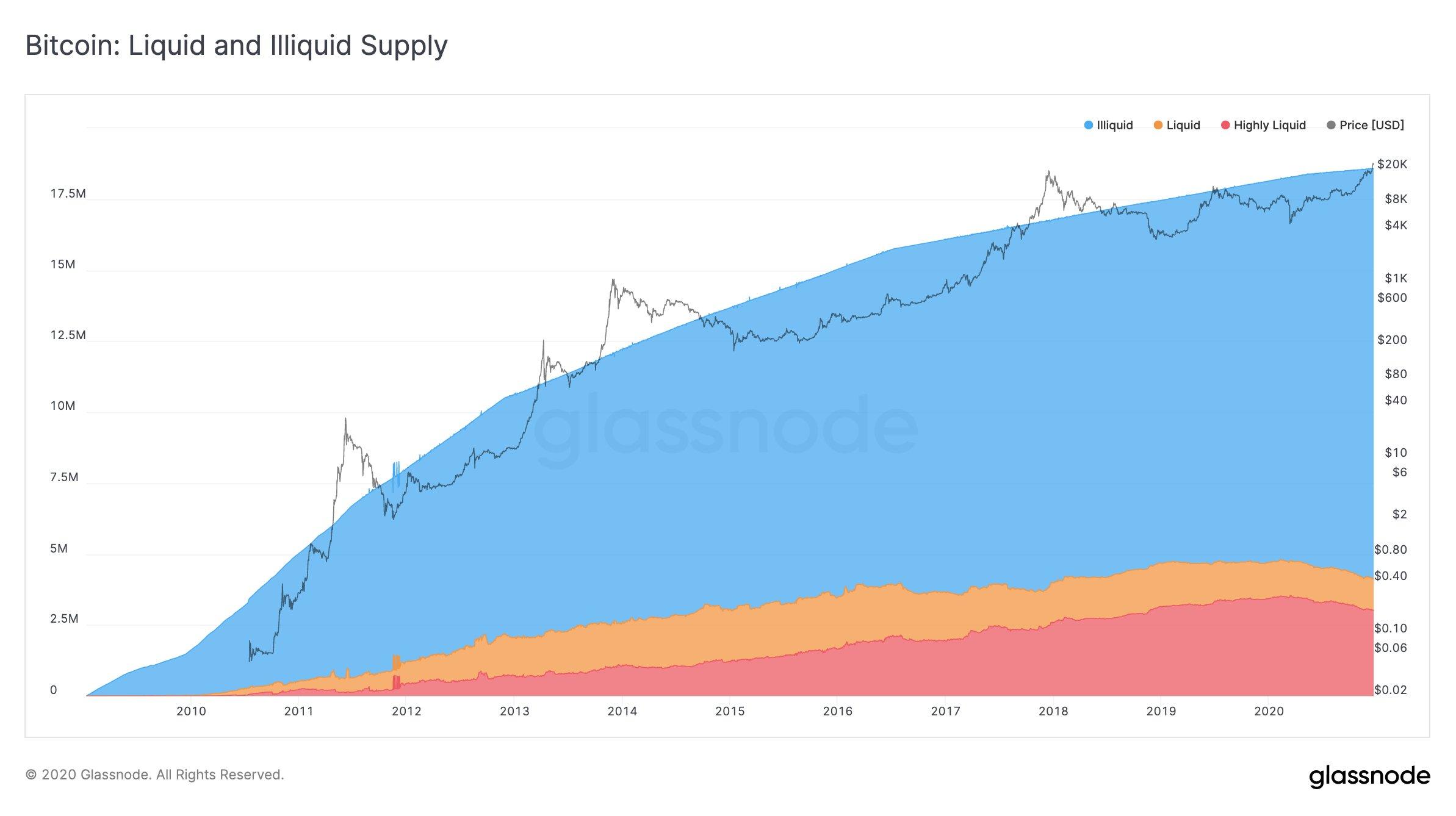 liquidità del mercato bitcoin