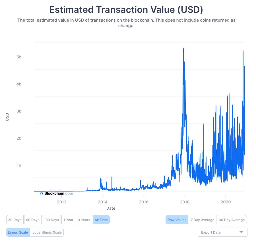 Valore totale stimato delle transazioni sulla blockchain di Bitcoin, 2008-2020