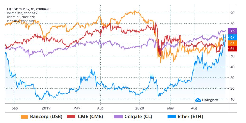 ETH vs. compagnie con simili market cap, in miliardi di USD