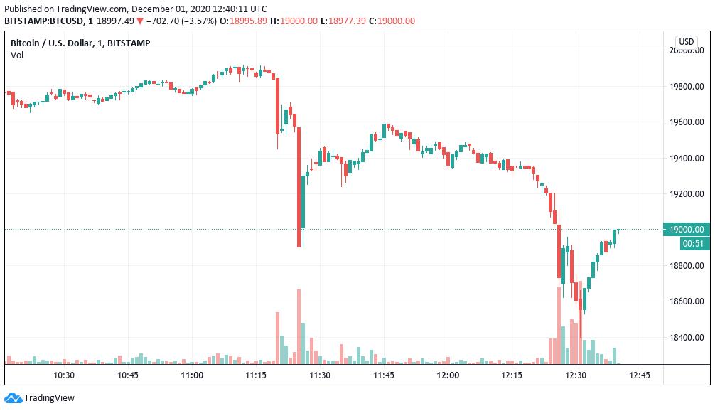 bitcoin chart bitstamp usd