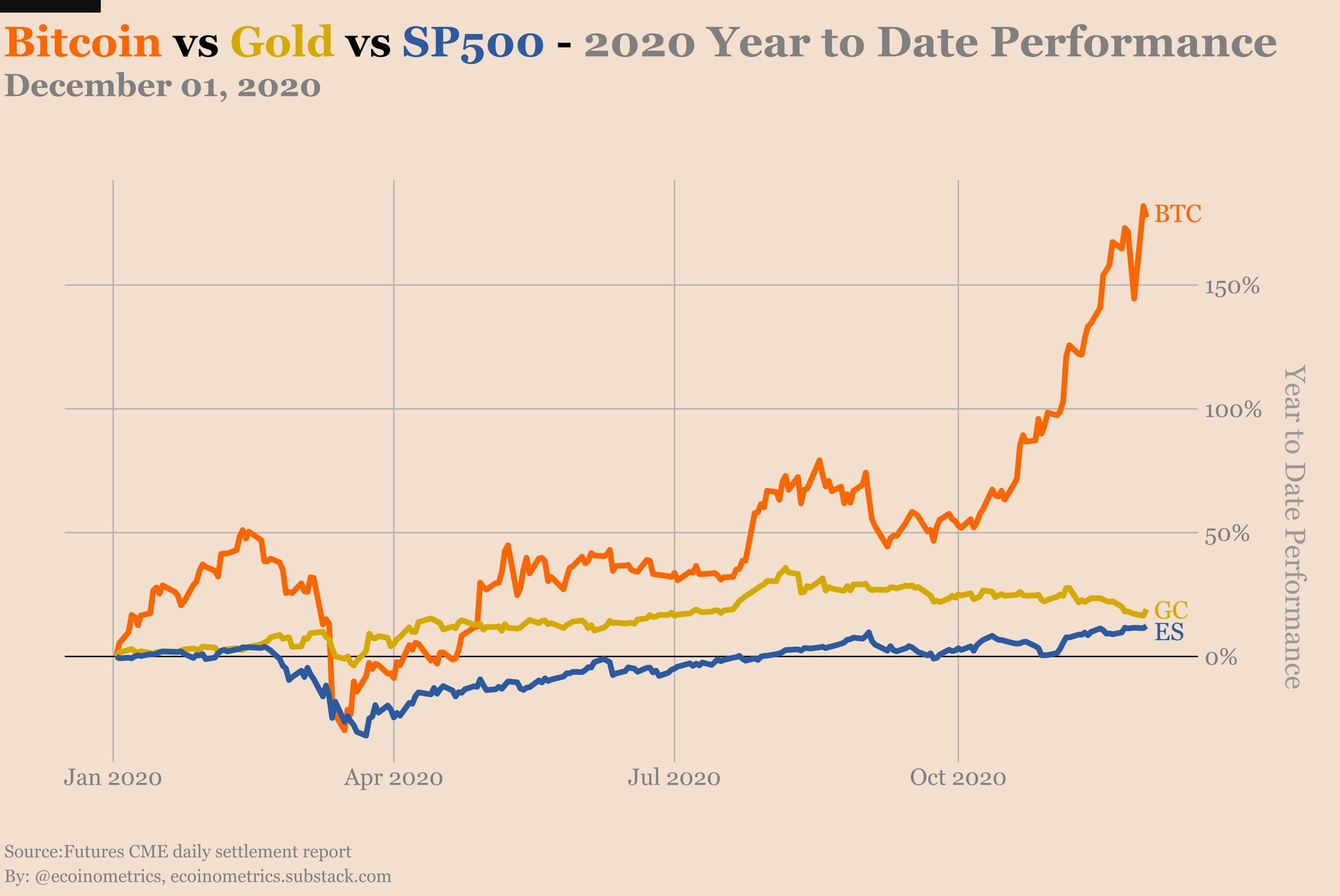 Prestazioni nel 2020 di BTC vs. oro vs. S&P 500