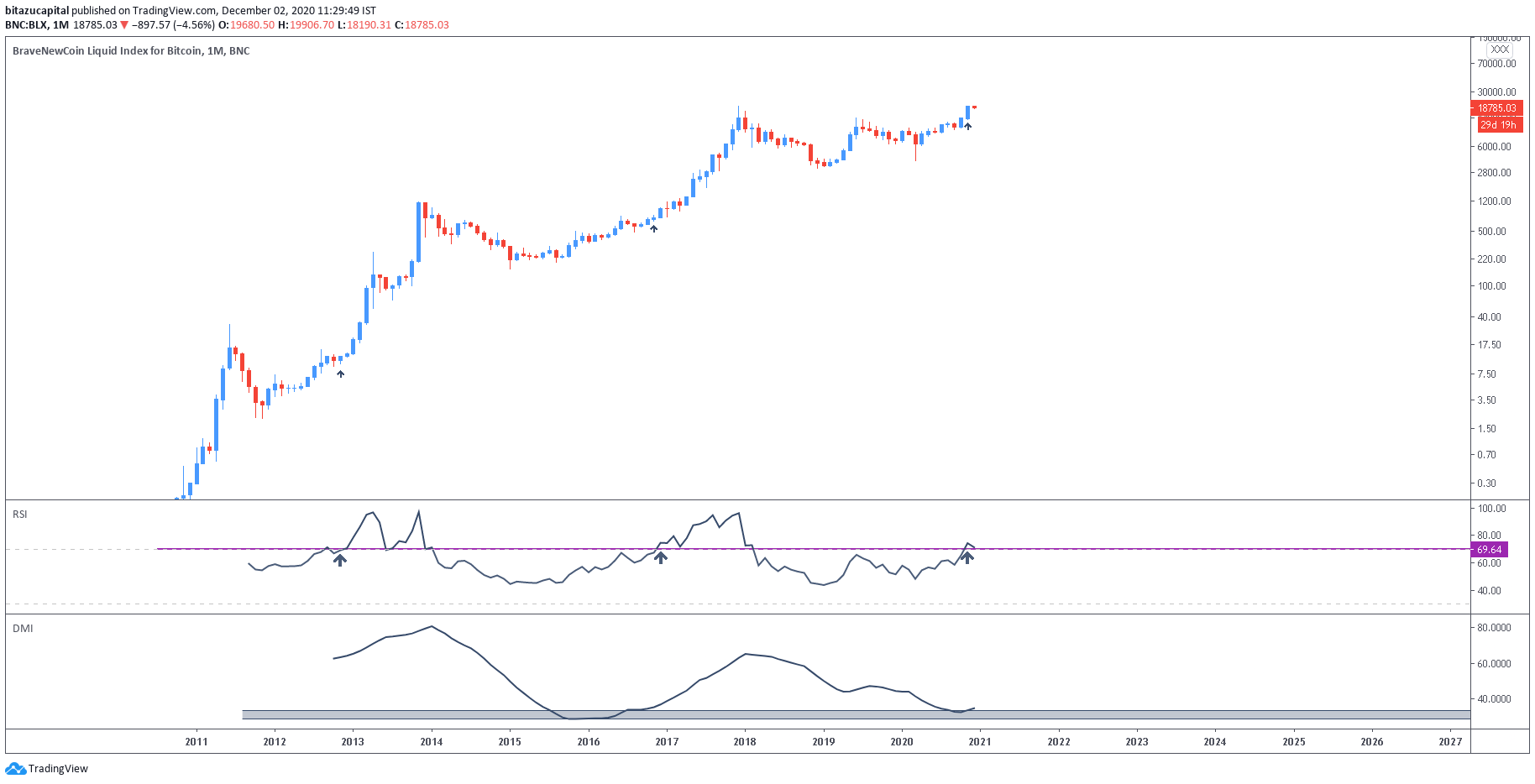 Grafico mensile di Bitcoin con RSI e DMI