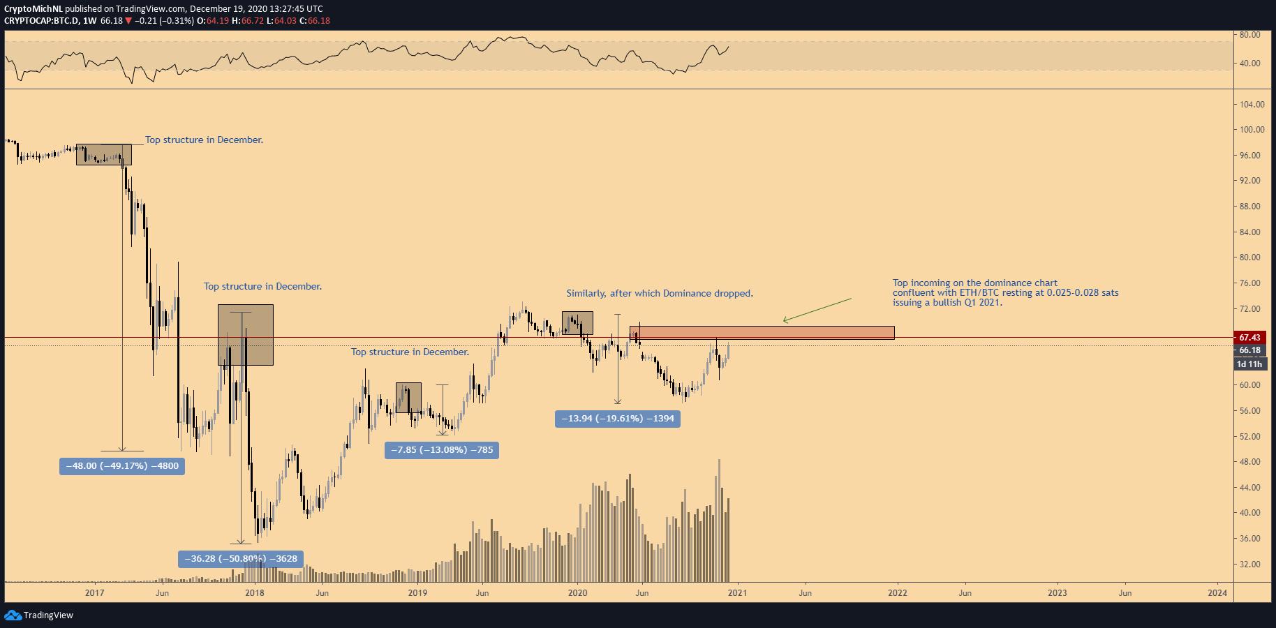 پیش بینی قیمت بیت کوین در 2021