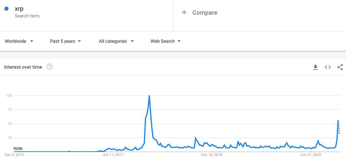 "Volumi di ricerca su Google per ""XRP"""