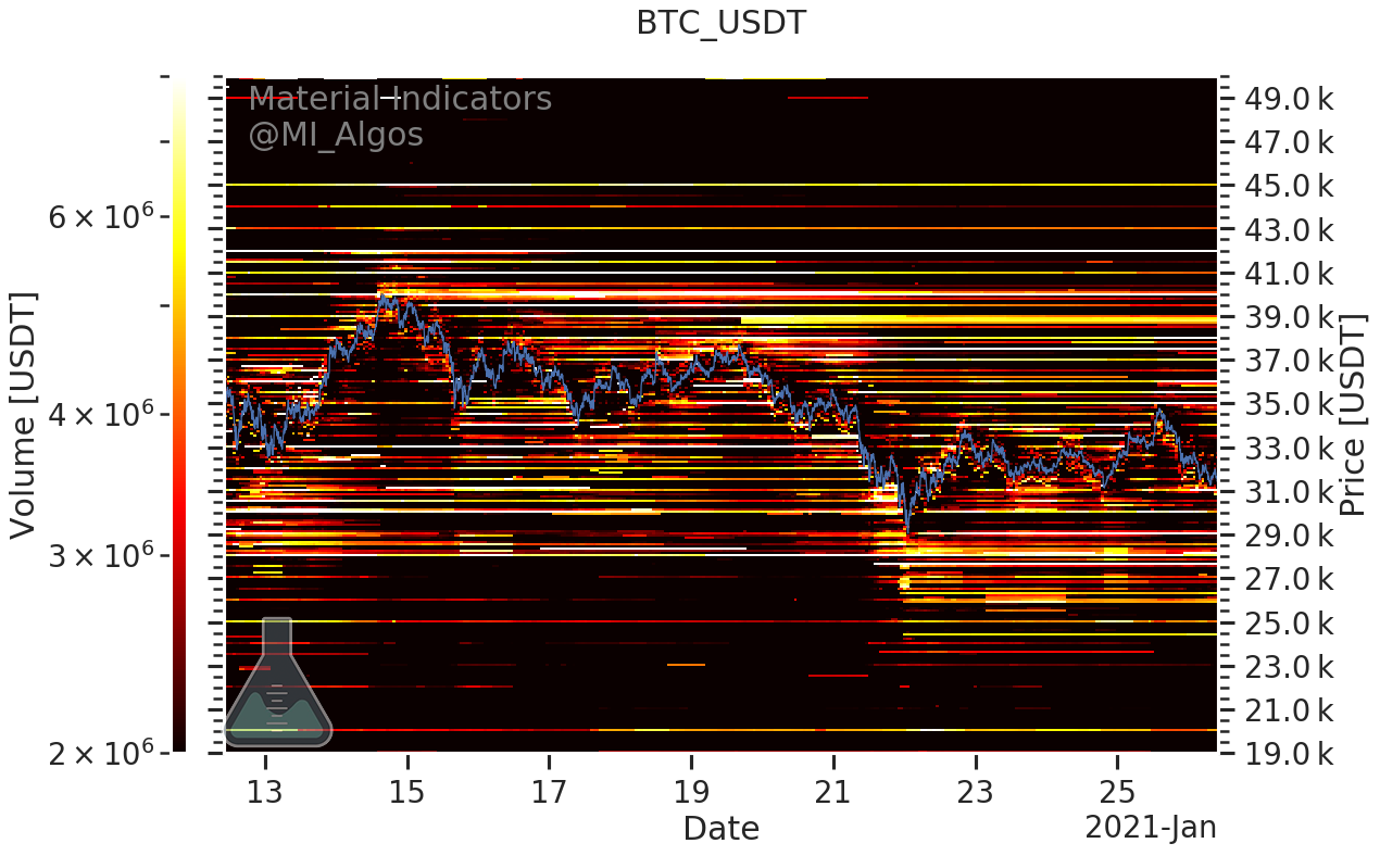 Bu 5 grafik, Bitcoin fiyatının neden 35 bin doları kıramadığını gösteriyor 13