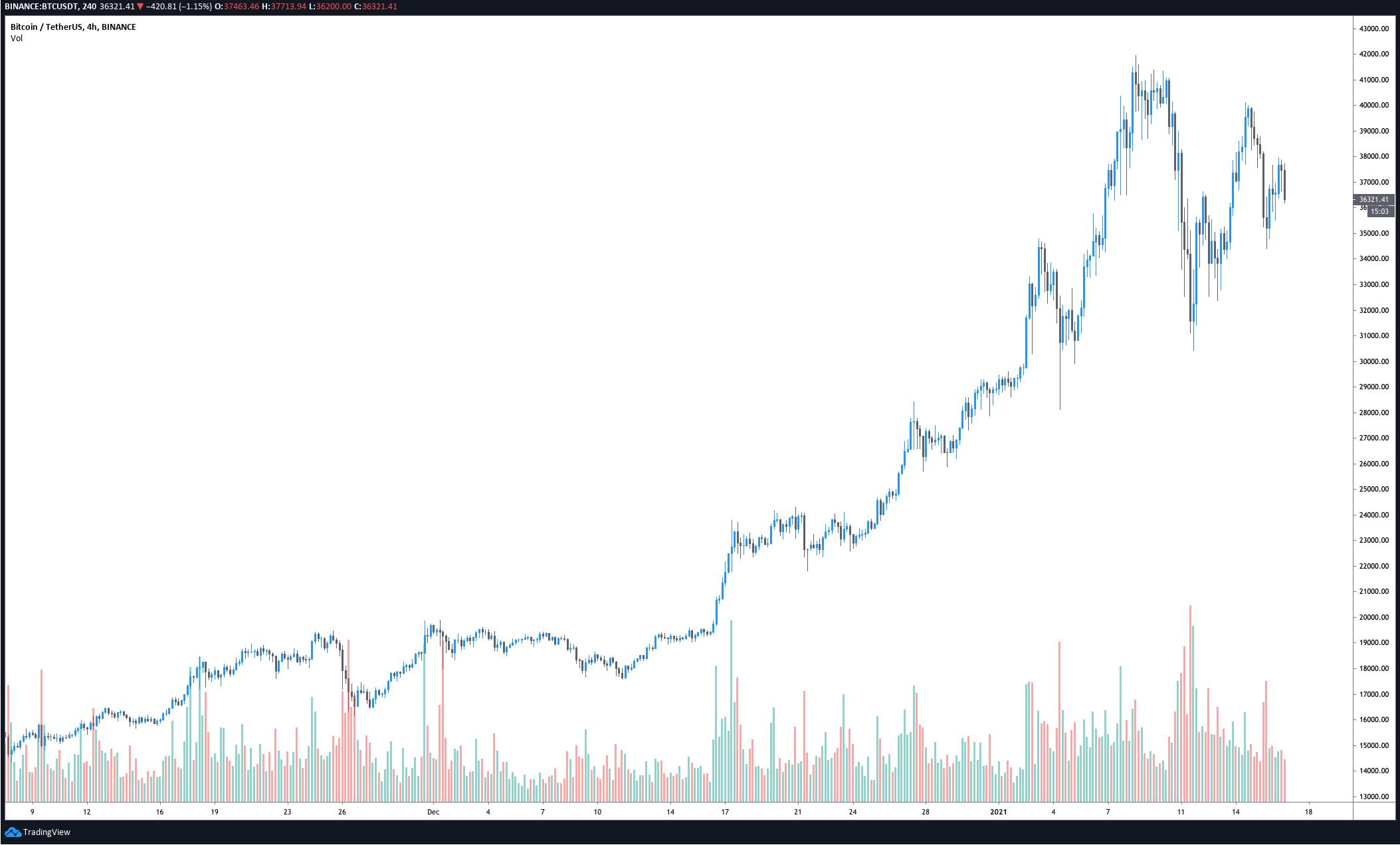 Traders say Bitcoin price 'needed pullback' to maintain bullish momentum