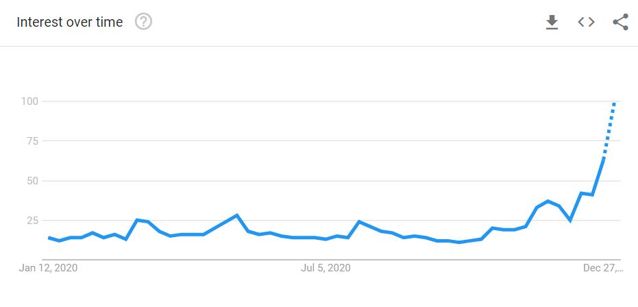 """ABD'de """"Bitcoin"""" kelimesi için yapılan Google aramaları. Kaynak: Google Trends"""