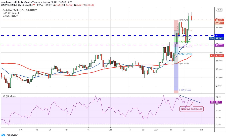 Price analysis 1/25: BTC, ETH, DOT, XRP, ADA, LINK, LTC, BCH, BNB, XLM
