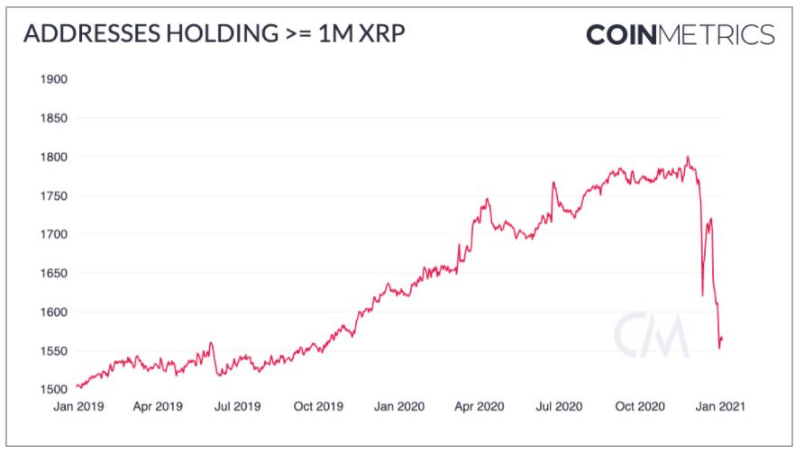 Количество XRP китов быстро уменьшается