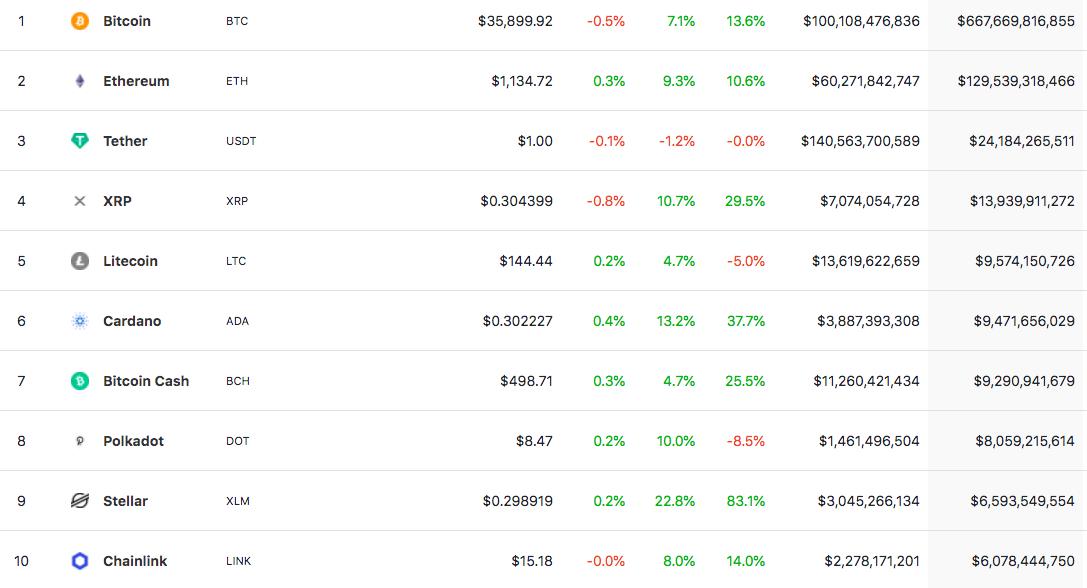 Top 10 criptovalute per capitalizzazione di mercato