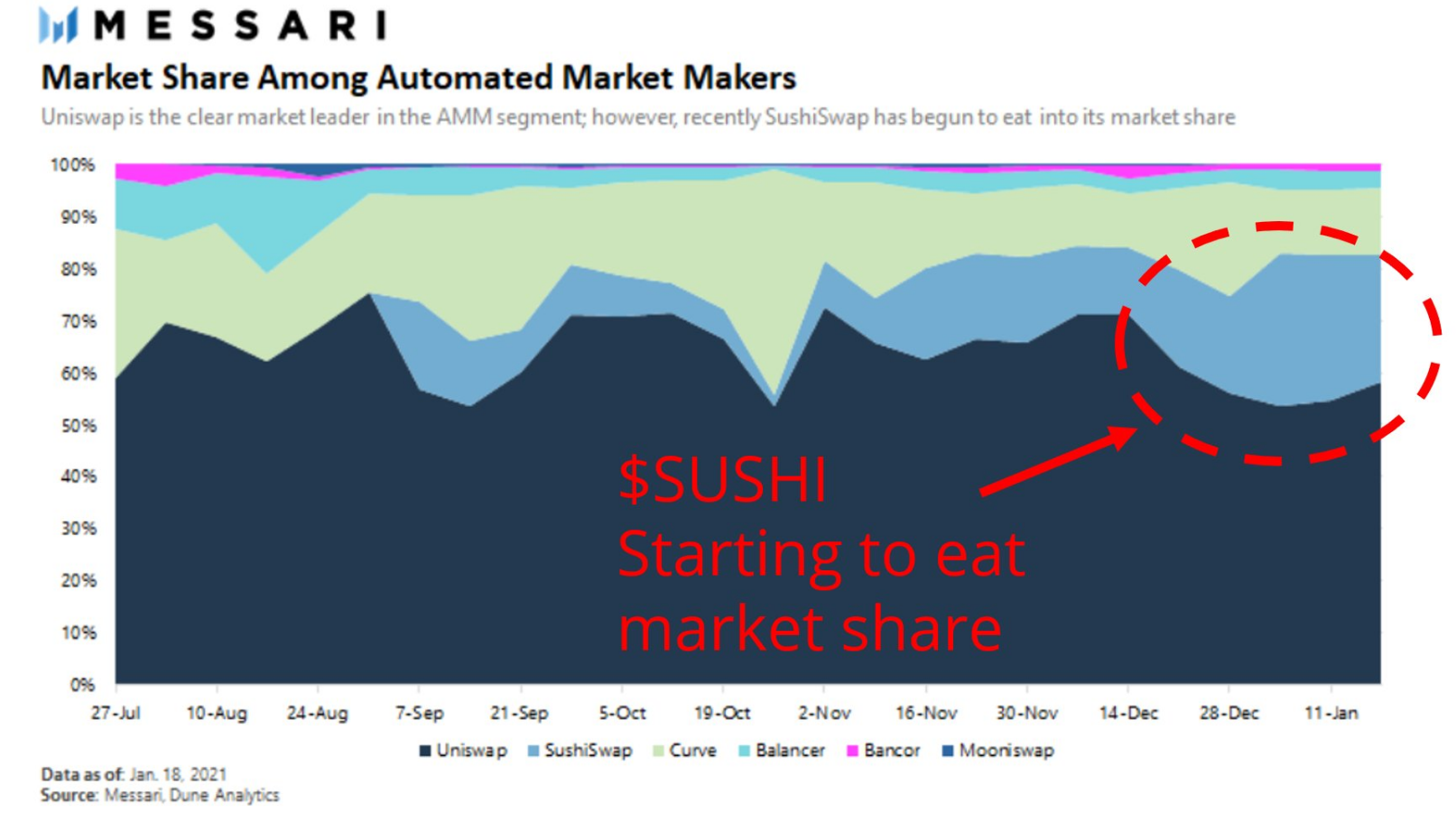 Quota di mercato relativa dei Dex AMM