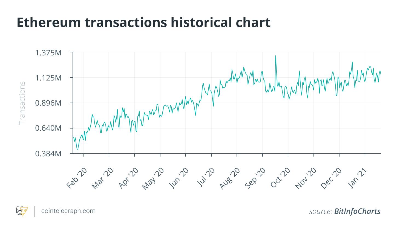 Ethereum จะกลายเป็นสินทรัพย์หลักสำหรับนักลงทุนในปี 2021 เหนือกว่า Bitcoin จริงหรือ?