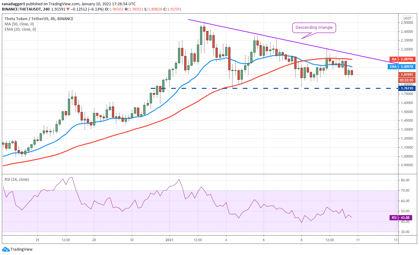 Top 5 cryptocurrencies to watch this week: BTC, ADA, EOS, THETA, AAVE