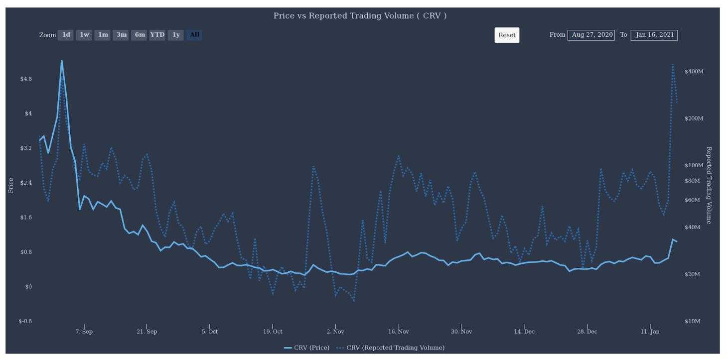 Curve DAO haber Dün yaşanan CRV coin pumpının nedenine çok şaşıracaksınız!