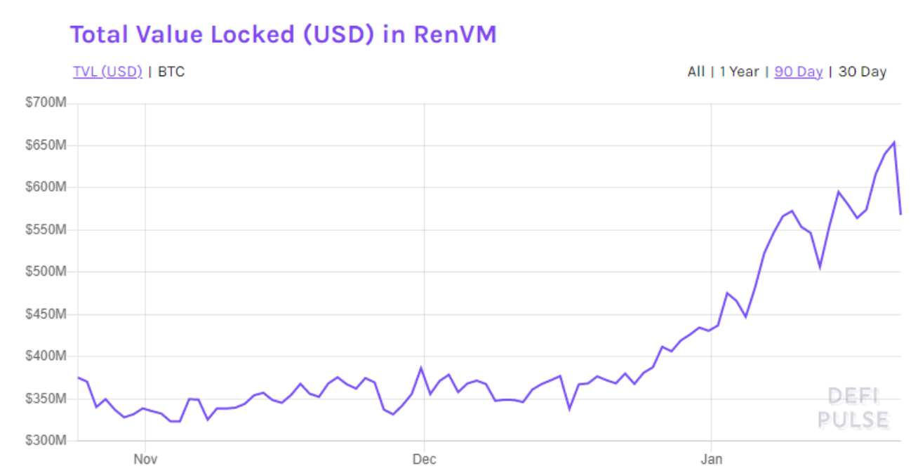 DeFi surge, rising TVL and new partnerships underpin Ren's 100% rally