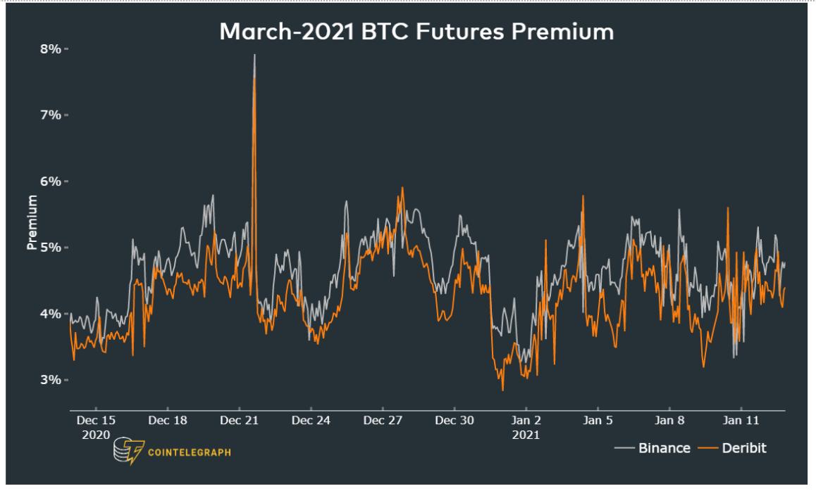 Funding rate dei future su BTC con scadenza a marzo 2021