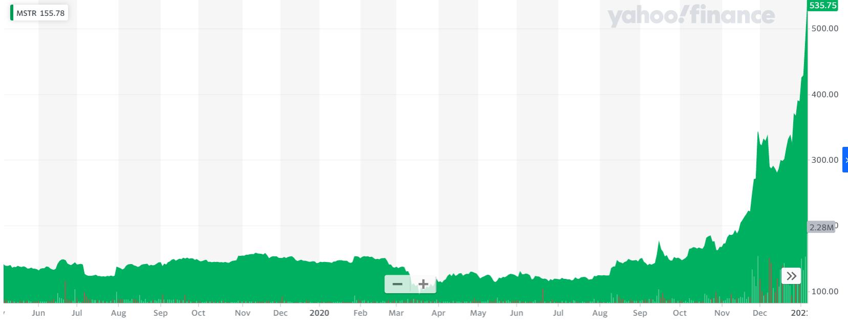 Акции MicroStrategy наконец-то взяли передышку после массивного ралли, вдохновленного BTC