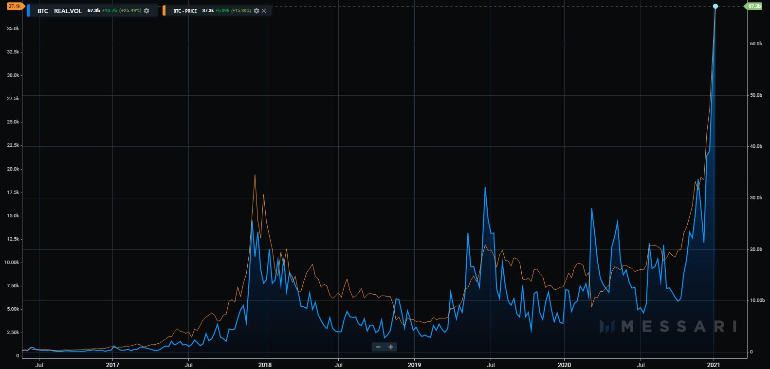 grafico del volume del commercio btc