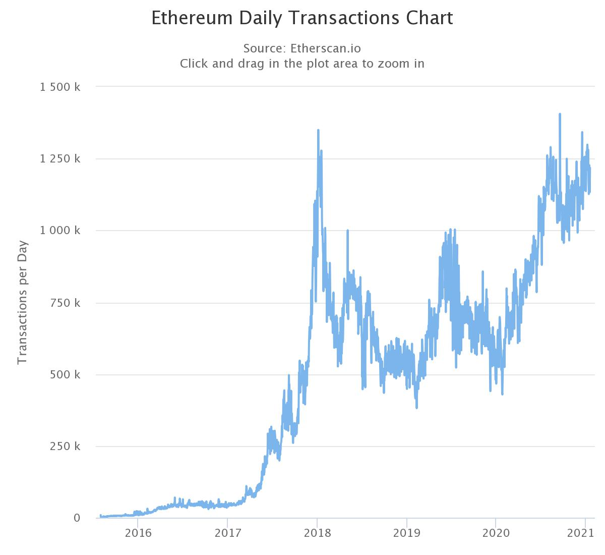 Ethereum daily transactions chart. Source: Etherscan.io