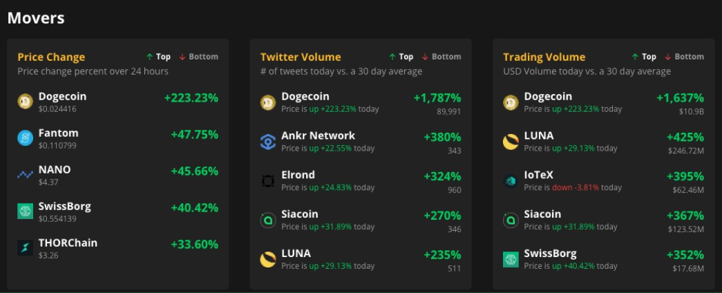 DOGE tweet volume up 1800%, becomes first altcoin to surpass Bitcoin ever: The Tie
