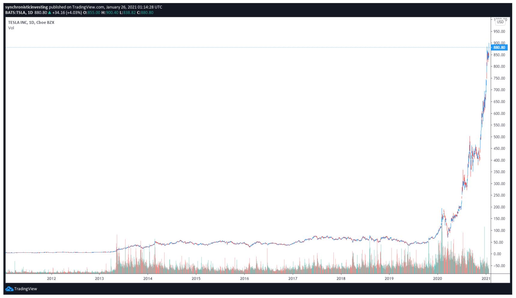 Grafico giornaliero di TSLA/USD